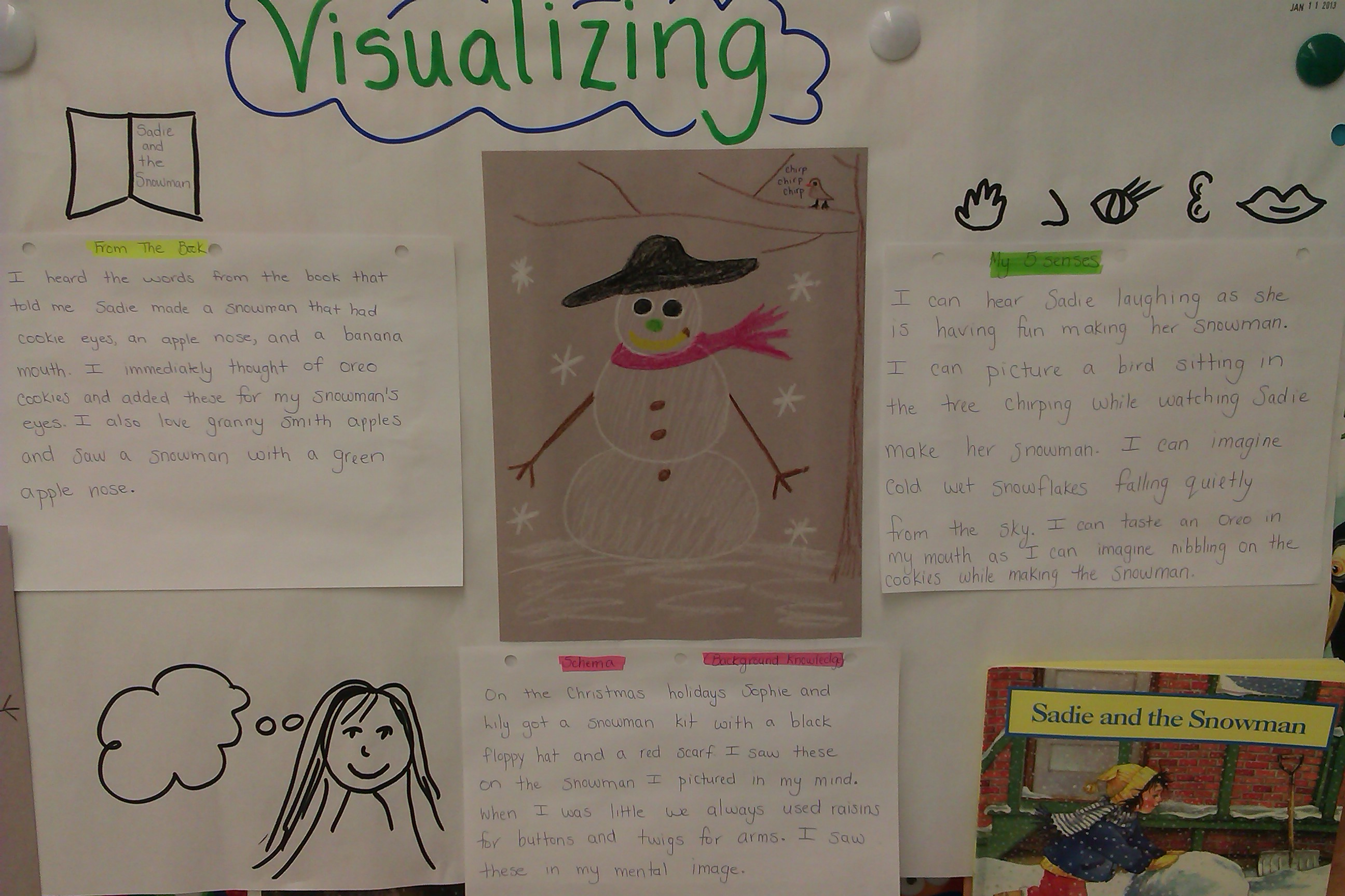 Teaching Visualizing To Primary