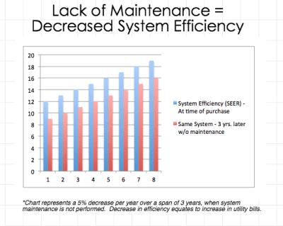 AC Efficiency Chart