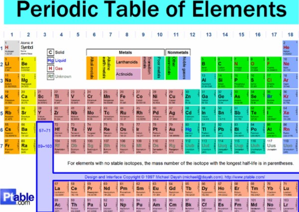 PERIODIC TABLE - Mr Rantho's Grade 10 - 12 Physical ...