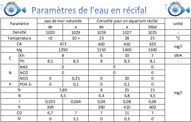 Tableau de paramètres