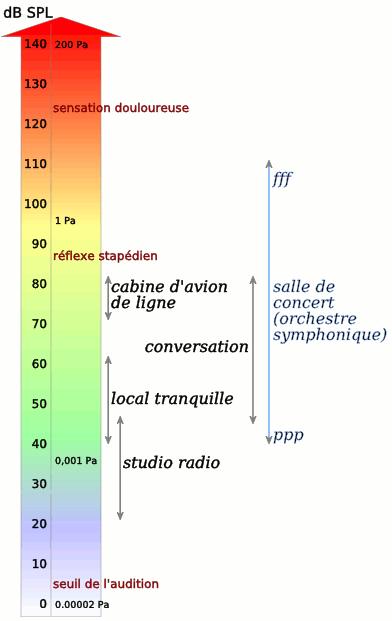 niveaux de bruits