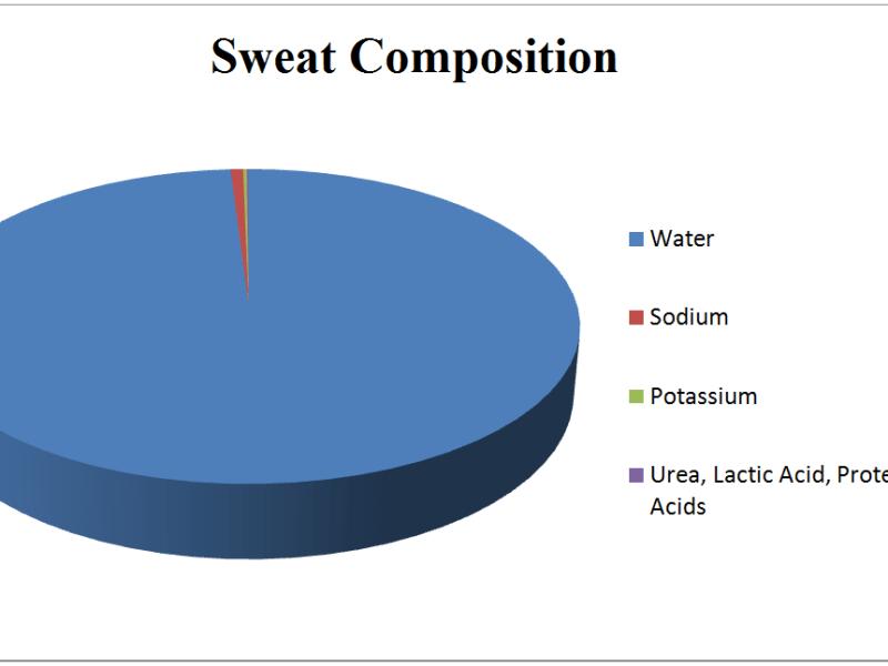 Sweat Composition