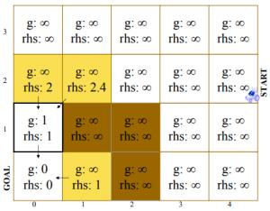 (0,1) seleflerinin açık listeye eklenmesi [38].