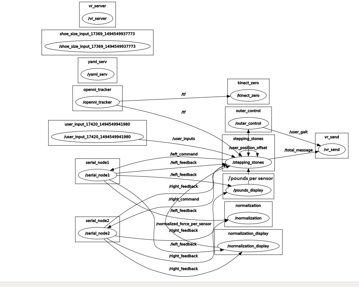 Figure 7 software architecture