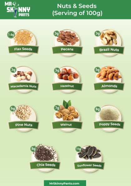 Nuts with the lowest carbs