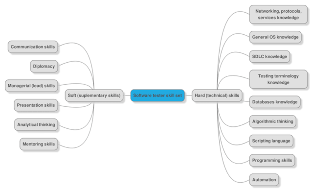 skill set of a tester mind map