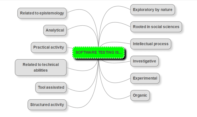 testing-is-mindmap