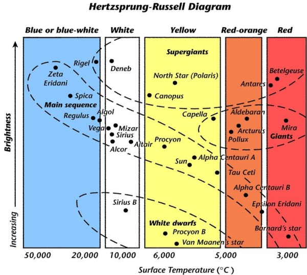 H-R Diagram wkst - Mrs. Paulus
