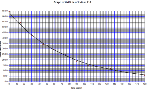 in-116-graph