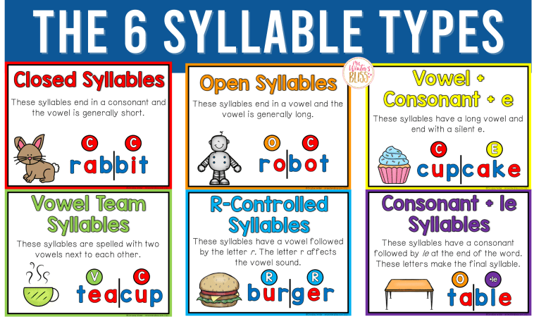 The Six Syllable Types