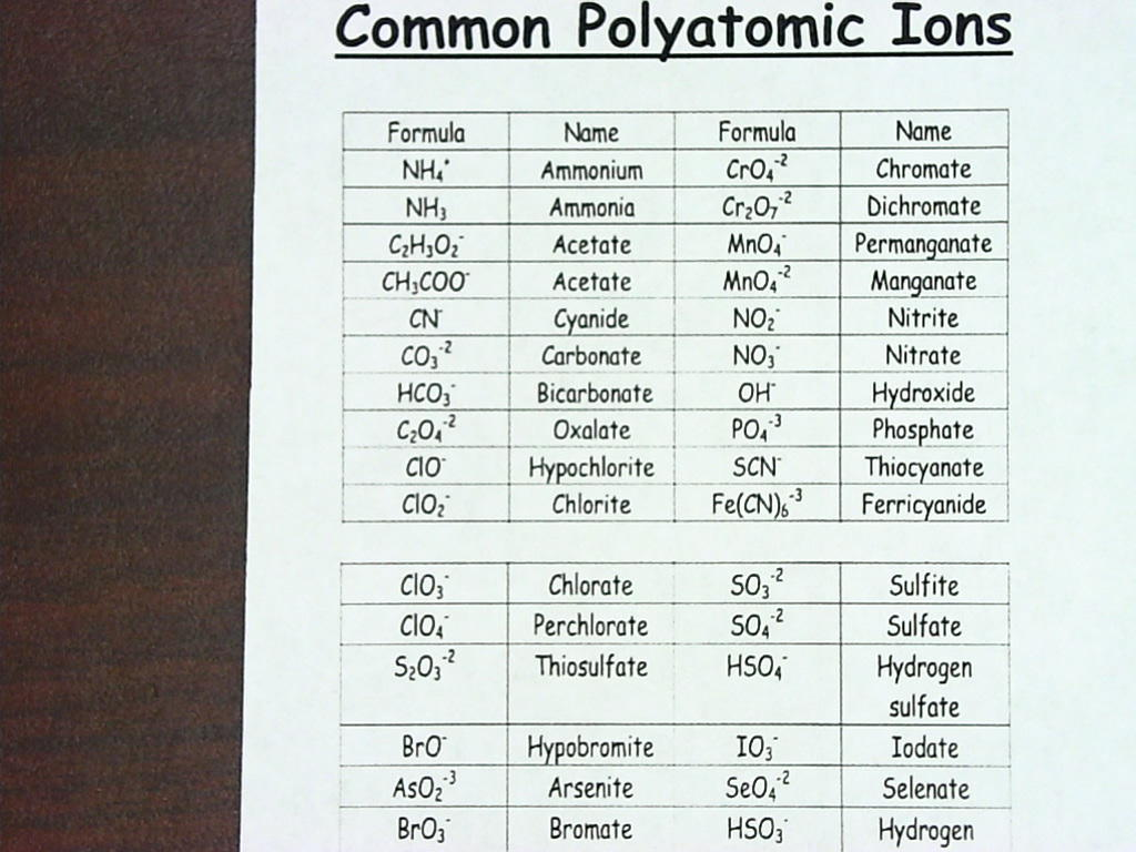 Search Results For Polyatomic Ions List Calendar