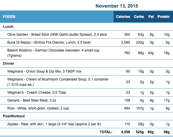 November 13th Meals and Macronutrients