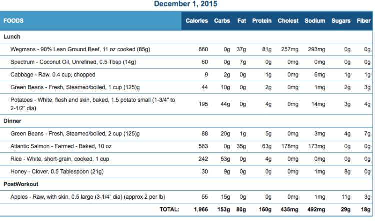 Michael's December 01 Eating Journal Stats