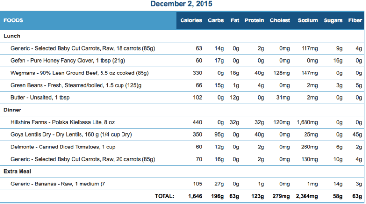 Michael's December 02 Eating Journal Stats