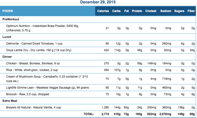 Mike's Diet Journal Entry for Dec 29