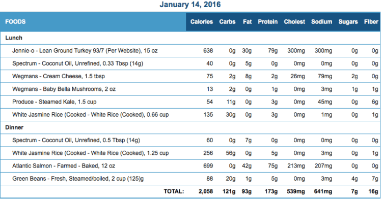 Mike's Diet Journal Entry for January 14 2016