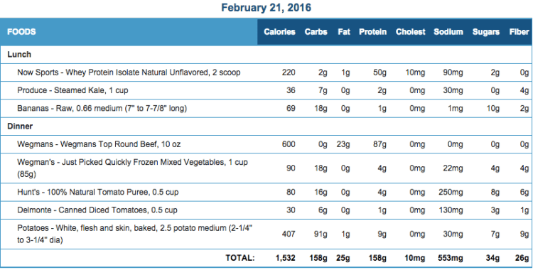 Mike's Diet Journal Entry for Feb 21 2016