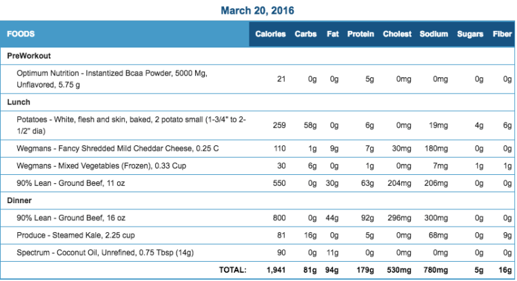 Mike's Diet Journal Entry for March 20 2016