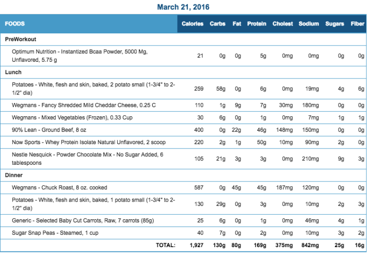 Mike's Diet Journal Entry for March 21 2016