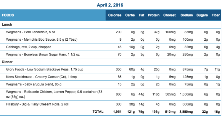 Mike's Diet Journal Entry for April 2 2016