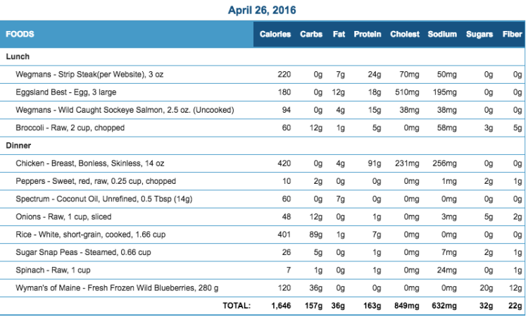 Mike's Diet Journal Entry for April 26 2016