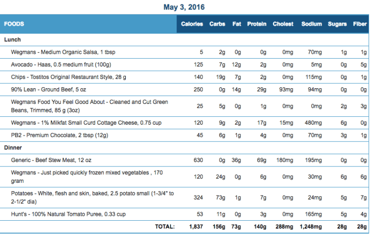 Mike's Diet Journal Entry for May 3 2016