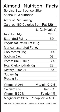 Nutritional information for raw almonds
