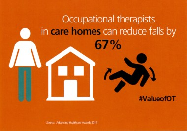 Occupational therapists in care homes can reduce falls by 67% @BAOTCOT #ValueofOT