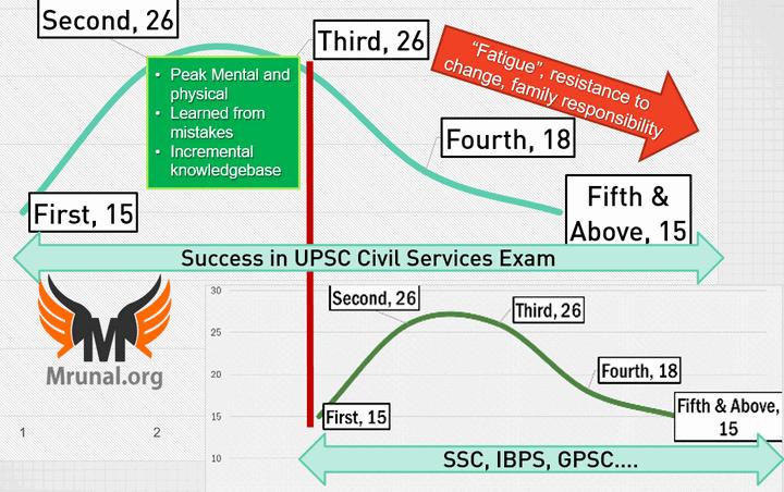 UPSC success rate