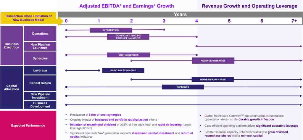 Viatris Business Modals Execution Roadmap