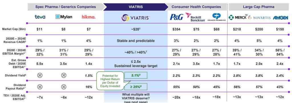 Viatris Peers