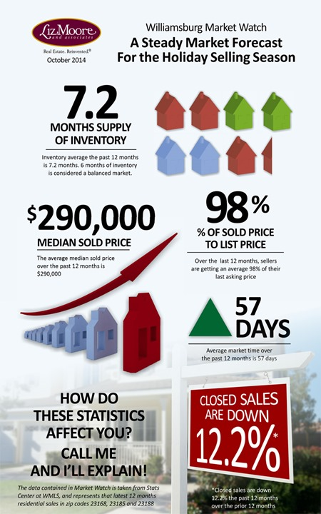 Well, we have good news to report on the Williamsburg VA real estate market – We have reached a point of stability.