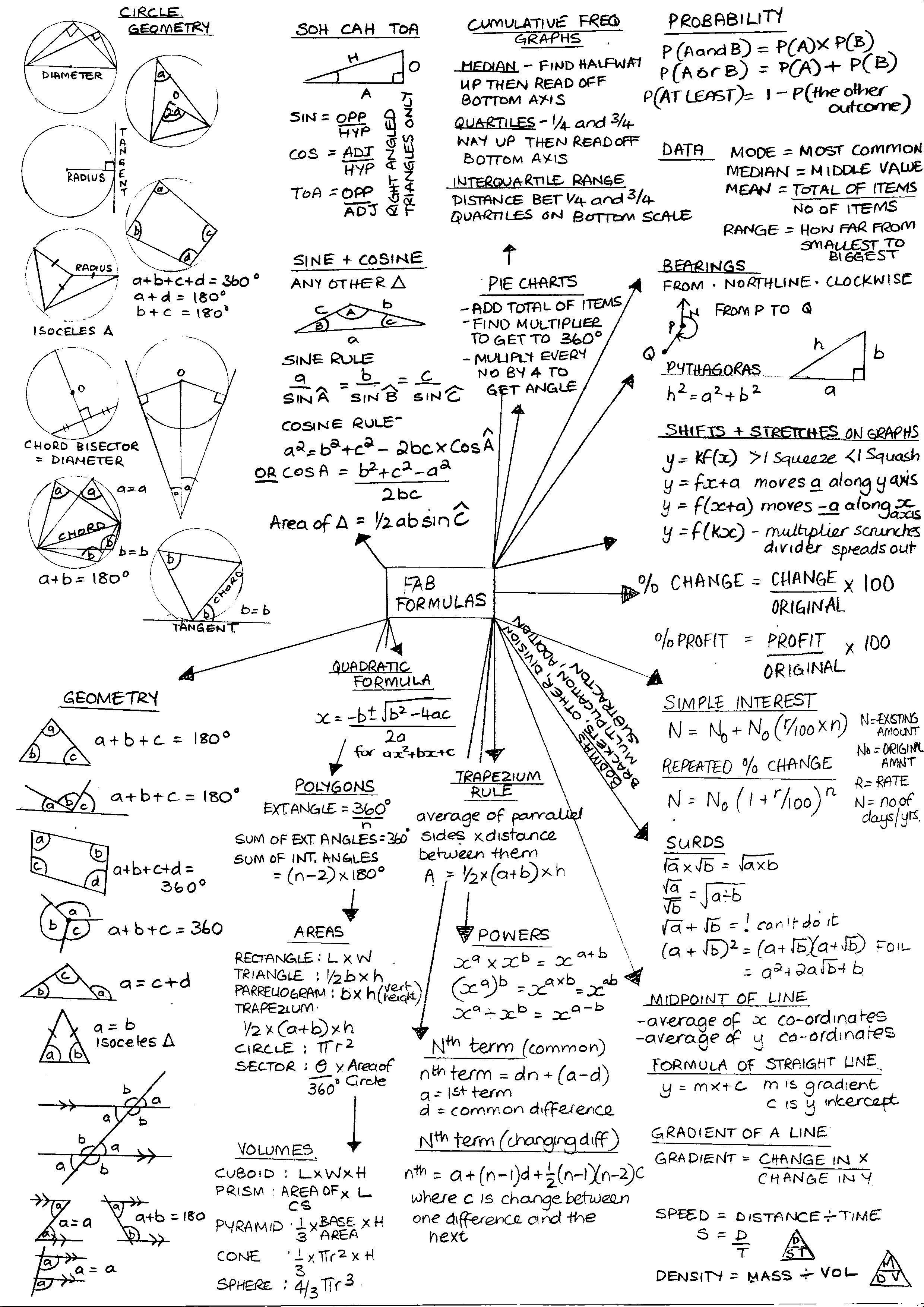 Fab Formulas Higher