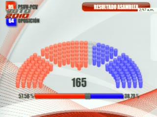 57.58% versus 38.79%
