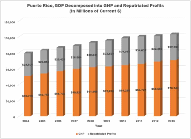 Puerto Rico, GDP Decomposed into GNP and Repatriated Profits (in Millions of Current $)