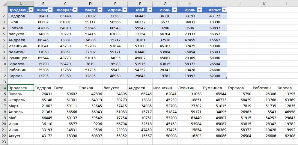 Cómo emitir una tabla en el programa de Excel.