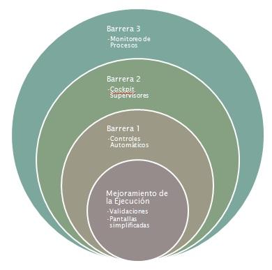 Capas de Control en SAP