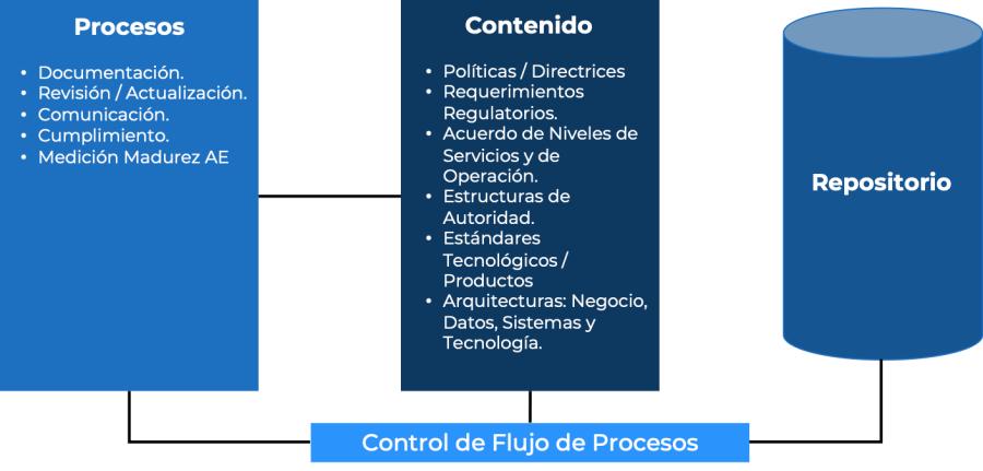 Procesos y Contenidos de la Arquitectura Empresarial
