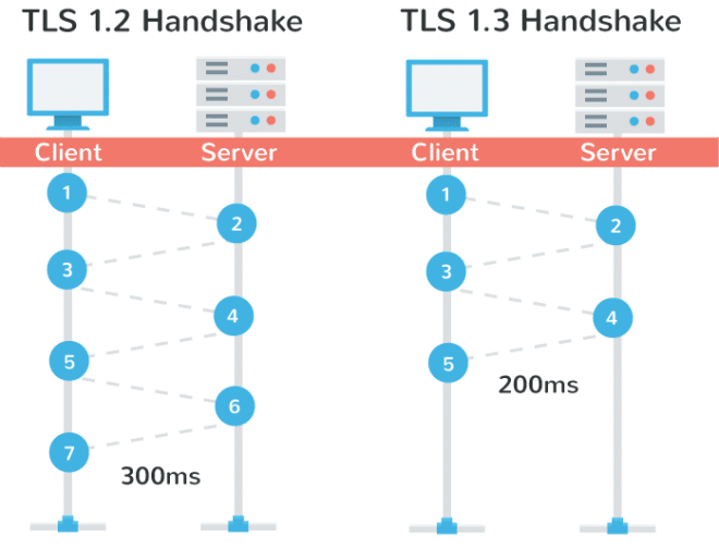tls-1.3-handshake-performance