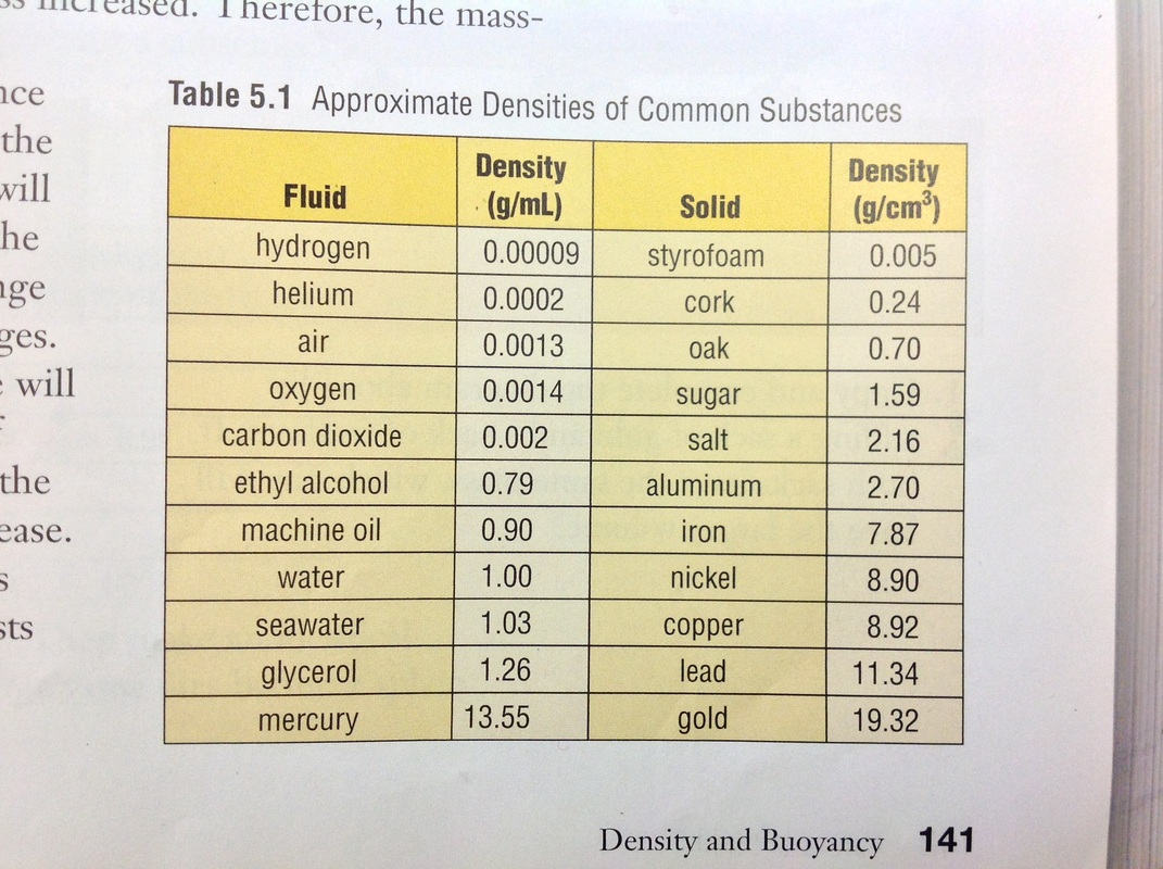 Density Amp Buoyancy