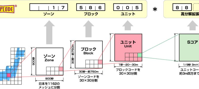 Driving in Japan : Where to Find All Your Mapcodes and How to Use Them
