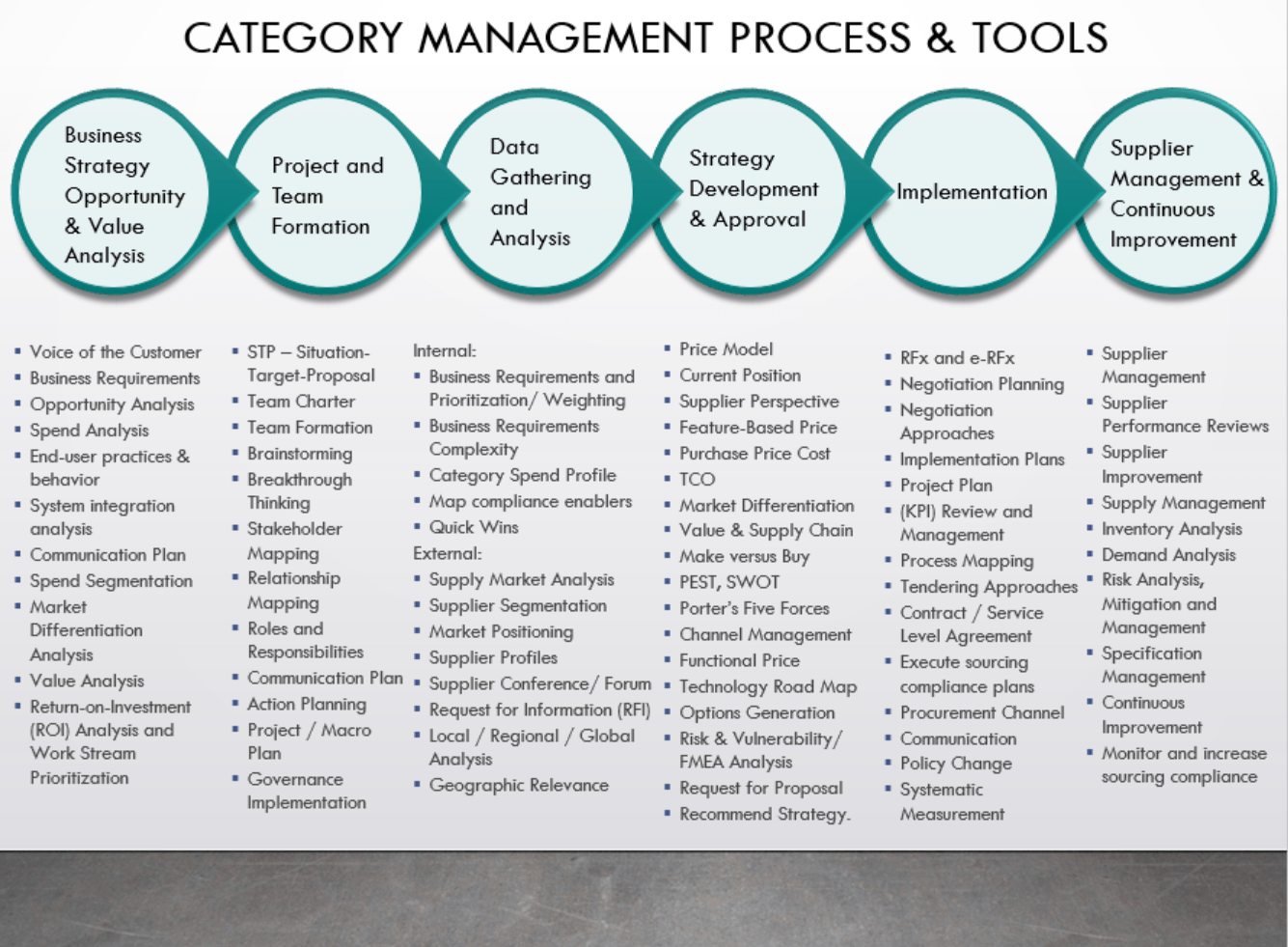 2019 - Category Management Mondays  #CMM 3