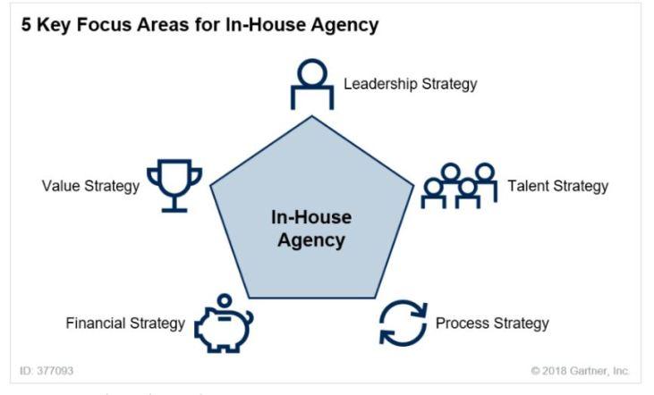 in-house agency