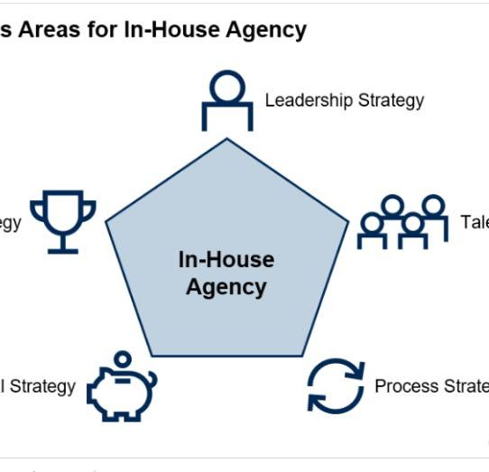 Whitepaper: Building an In-House Agency in a Mid-Size Biotech/Pharma. Company