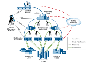 Cybersecurity: Industrial Control Systems and the U.S ...