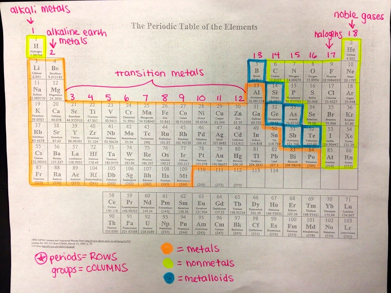 Labeled Periodic Table