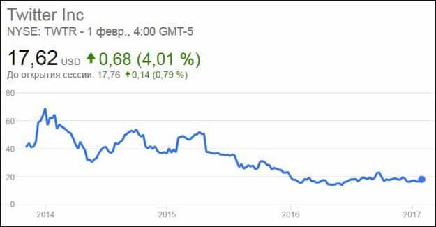 googl akcijų pasirinkimo yahoo