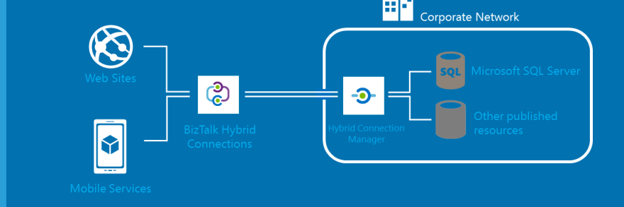 Hybrid Connection