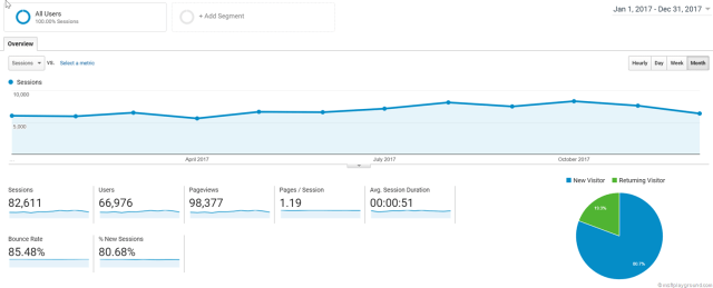 Page Views and Users