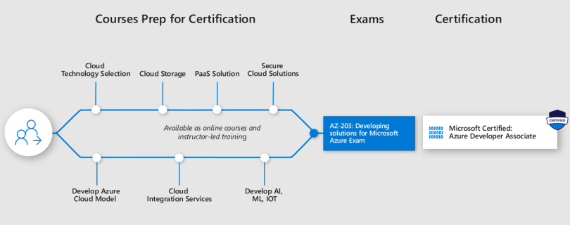 Microsoft Certified Azure Developer